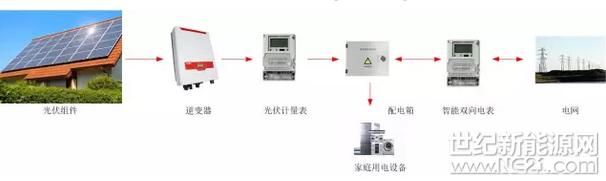白天:光伏发电优先自家使用,富余电量通过智能双向电表反向送到电网.
