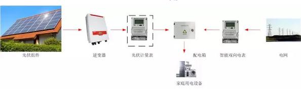 光伏发电量=上网电量 自用电量 模式二   全额上网的电站不跟用户