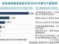 罗兰贝格报告:中国电动汽车发展指数首次跃居全球第一