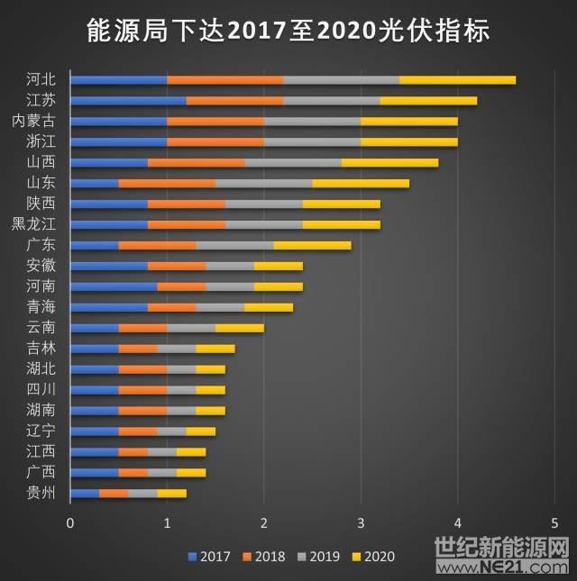 2020我国光伏累计230GW至270GW(附各省规模排名)