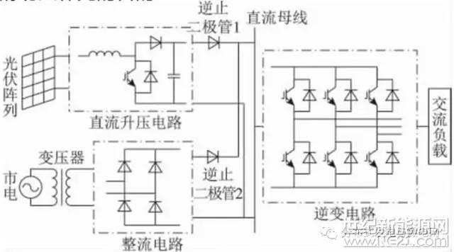 建立了光伏电池输出特性仿真电路,分析了光伏电池输出特性以及外界