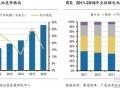 盘点海外动力电池巨头,细数日韩锂电设备企业