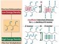 马萨诸塞大学科学家极大的提高了聚合物链储能效率
