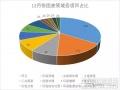 12月固废市场分析:46个项目落定,涉及金额逾145亿