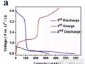 研究发现:NCM111做负极材料 能提高锂离子电池的安全性