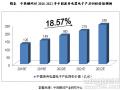 2018-2022年中国电子废弃物处理行业预测分析