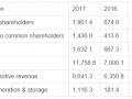 特斯拉2017年亏损20亿美元 预计2018年将盈利