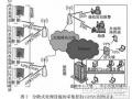 分散式农村生活污水处理设施远程监控系统及其应用