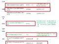 涉及多个环保项目 江苏省PPP项目周报(2018年2月26日-3月2日)