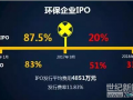 IPO新政发威:今年来29家企业终止审查 含2家环保企业