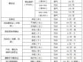 广东部分行业环境保护税应税污染物排放量抽样测算特征值系数