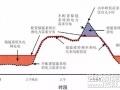 储能项目风险分析