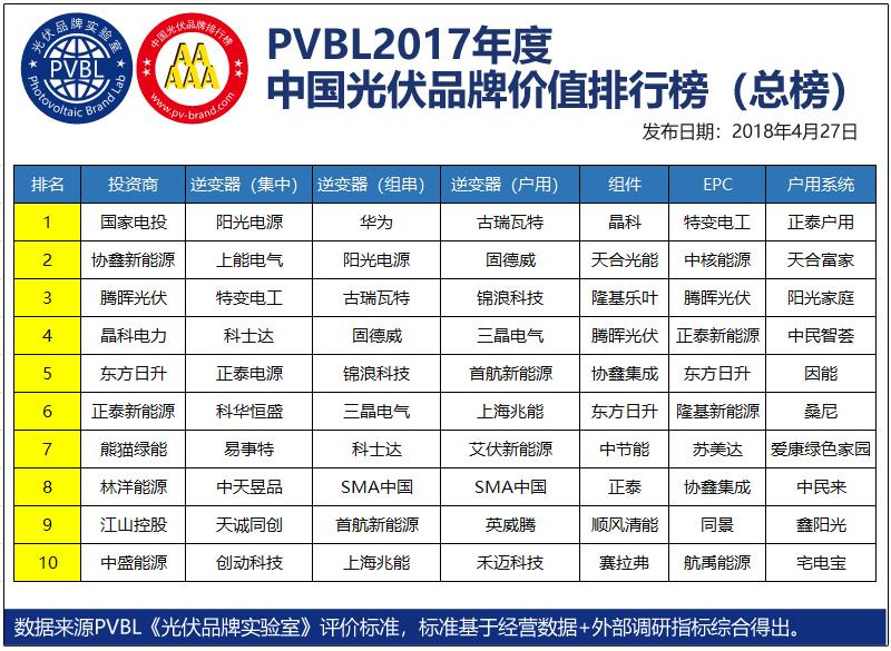 PVBL2017光伏品牌排行榜发布