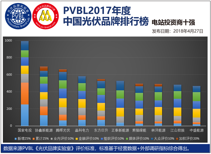 2018上海会议网站用图表-电站投资