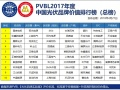 重磅 | PVBL2017年度中国光伏品牌排行榜及调研数据发布