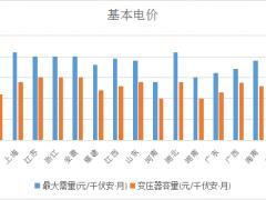 全国各省工商业用电价格盘点(截至4月1日)