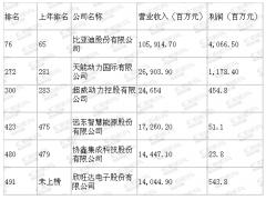 6家电池企业入围《财富》中国500强