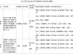 江苏常州工业企业大气污染防治工作方案