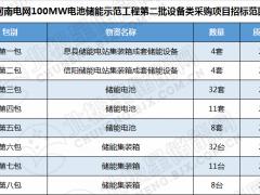 河南电网100MW储能工程两批设备采购中标企业名单