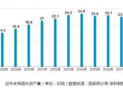 河北山东启动水泥夏秋季停窑限产 波及两省超400家企业