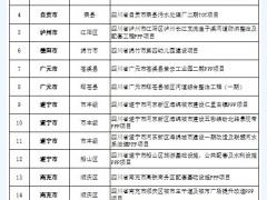 四川新推20项PPP示范项目 总投250余亿元(附名单)