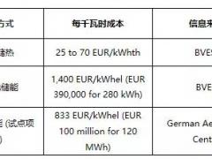 熔盐储热与锂离子电池储能成本对比