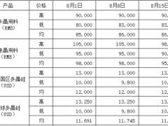 光伏产业链价格分析及走势预测