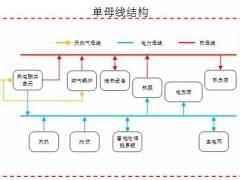 含储能系统的模块化区域用户级综合能源系统投资方案分析