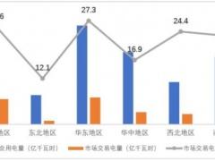 2018上半年大型发电集团光伏发电交易电量37亿千瓦时 市场化率23.4%