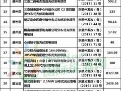 62.5MW!3954个分布式光伏项目!北京公布第六批《分布式光伏发电项目奖励名单》