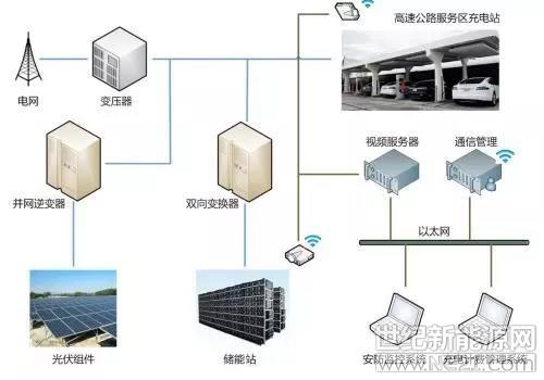 """""""分布式光伏 储能""""系统保护配置设计要点解析"""