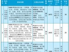 湖南长沙电池储能电站一期示范工程PCS成套设备开始招标