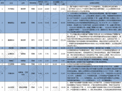 """储能上演""""倒春寒"""" 前三季度预喜企业不足半数"""