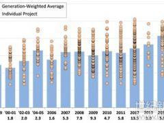 美国风力发电市场的4大发展趋势