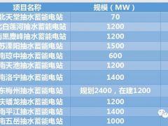中南院设计监理抽水蓄能电站项目情况简介