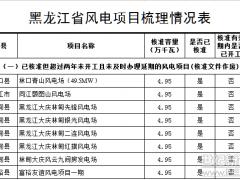 黑龙江风电发电项目梳理情况(附表)