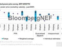 中国风电市场化交易带来电价风险
