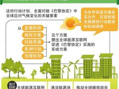 全球能源互联网《巴黎协定》:实现全球清洁能源开发规模提高4倍