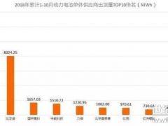 国内外动力电池企业大比拼 中国究竟弱在哪儿?