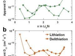 Si和SiO谁更适合下一代300Wh/kg高比能锂离子电池?