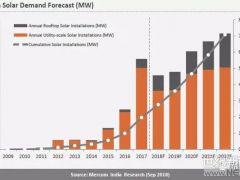 印度光伏装机已超26GW,未来四年装机预测