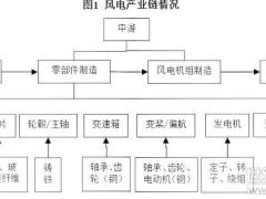 2019年风电行业盈利有望改善 偿债压力仍较大