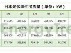 日本光伏市场分析:2019年建筑光伏产品销量或继续攀升!