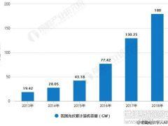 2018年中国光伏行业分析:预测2019年将迎来复苏,回归理性、健康有序发展