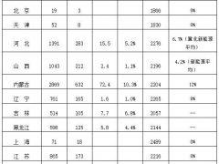 """风电""""红三省""""将变""""红一省""""? 甘肃、吉林弃风率低于20%"""