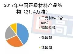 2018年中国正极材料总产值535亿
