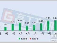 2019年1月动力电池装机量约4.98GWh 同比增长超2倍!