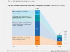 麦肯锡:2020年储能系统成本或降至310-400美元/千瓦
