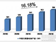 中国太阳能电池产量预测:2019年将达101GW