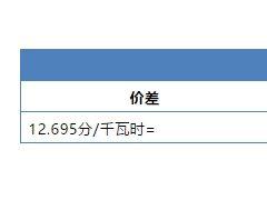 2月份直接交易价差15.71分/千瓦时,安徽接连送出节日礼包